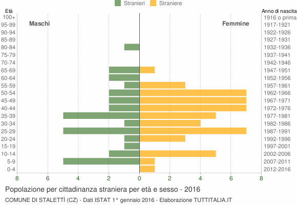 Grafico cittadini stranieri - Stalettì 2016