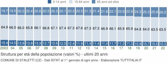 Grafico struttura della popolazione Comune di Stalettì (CZ)