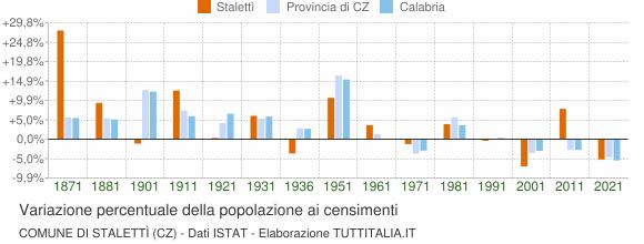Grafico variazione percentuale della popolazione Comune di Stalettì (CZ)