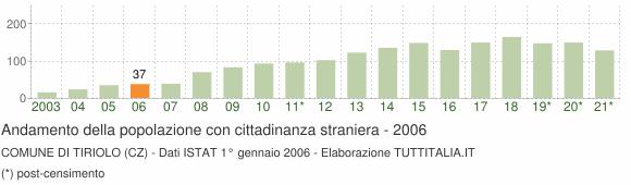 Grafico andamento popolazione stranieri Comune di Tiriolo (CZ)