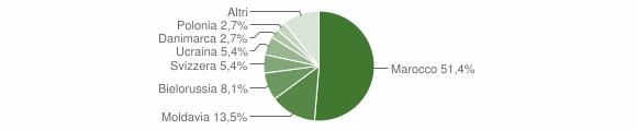 Grafico cittadinanza stranieri - Tiriolo 2006