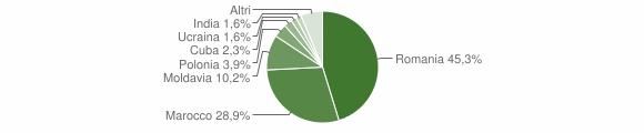 Grafico cittadinanza stranieri - Tiriolo 2016
