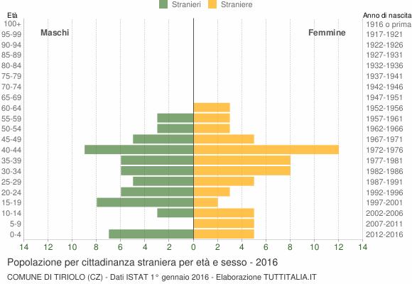Grafico cittadini stranieri - Tiriolo 2016