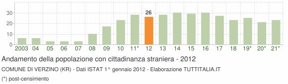 Grafico andamento popolazione stranieri Comune di Verzino (KR)