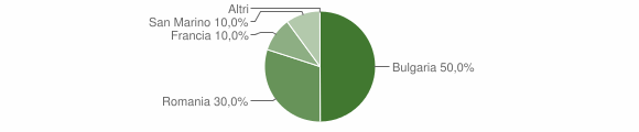 Grafico cittadinanza stranieri - Verzino 2008