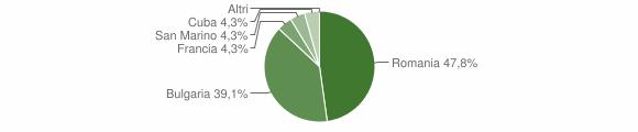Grafico cittadinanza stranieri - Verzino 2010