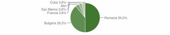 Grafico cittadinanza stranieri - Verzino 2011
