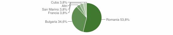 Grafico cittadinanza stranieri - Verzino 2012