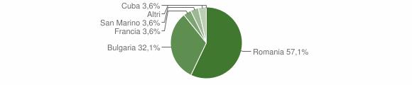 Grafico cittadinanza stranieri - Verzino 2013