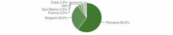 Grafico cittadinanza stranieri - Verzino 2016