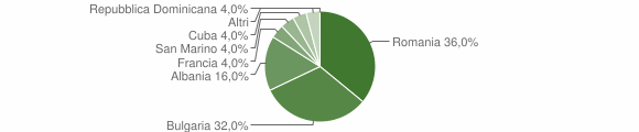 Grafico cittadinanza stranieri - Verzino 2019