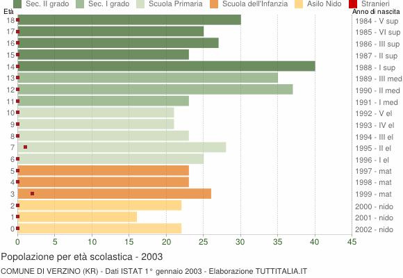 Grafico Popolazione in età scolastica - Verzino 2003