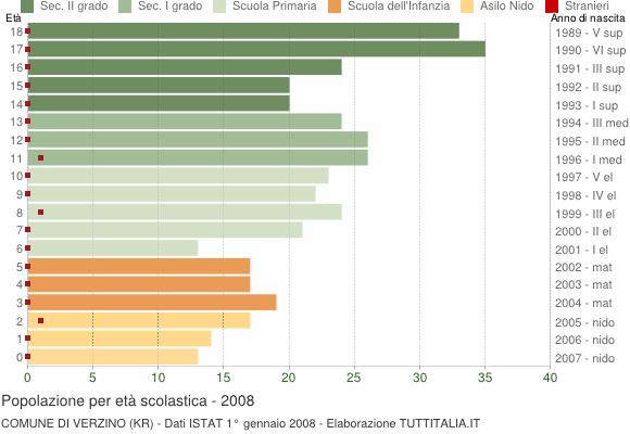Grafico Popolazione in età scolastica - Verzino 2008