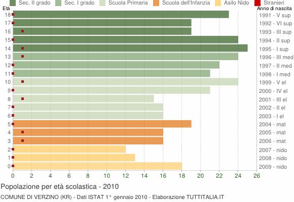 Grafico Popolazione in età scolastica - Verzino 2010