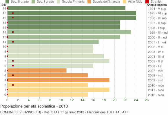 Grafico Popolazione in età scolastica - Verzino 2013