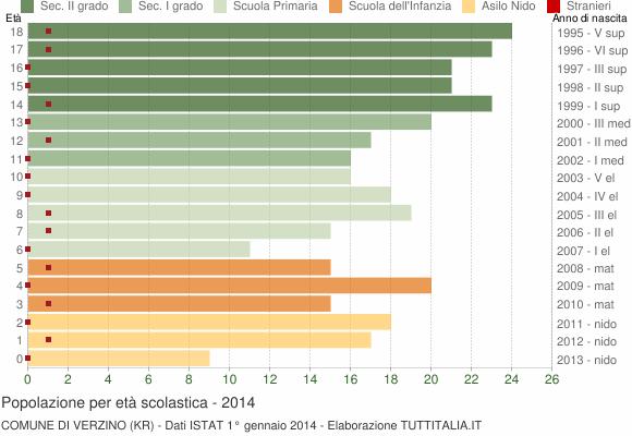 Grafico Popolazione in età scolastica - Verzino 2014