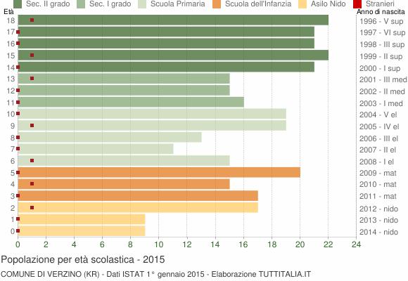 Grafico Popolazione in età scolastica - Verzino 2015