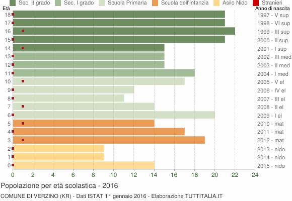 Grafico Popolazione in età scolastica - Verzino 2016