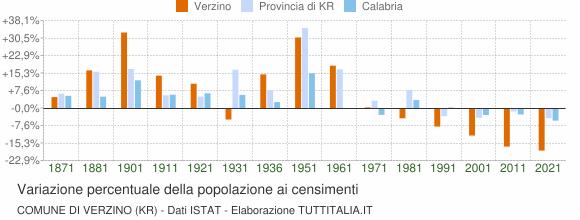 Grafico variazione percentuale della popolazione Comune di Verzino (KR)