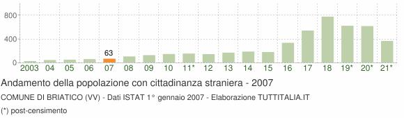 Grafico andamento popolazione stranieri Comune di Briatico (VV)