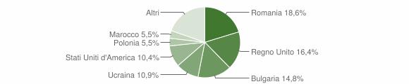 Grafico cittadinanza stranieri - Briatico 2014