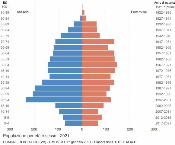 Grafico Popolazione per età e sesso Comune di Briatico (VV)