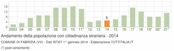 Grafico andamento popolazione stranieri Comune di Fabrizia (VV)