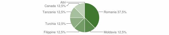 Grafico cittadinanza stranieri - Fabrizia 2019