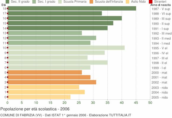 Grafico Popolazione in età scolastica - Fabrizia 2006