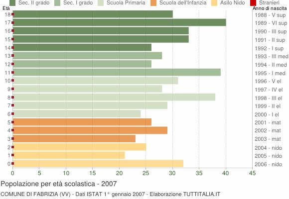 Grafico Popolazione in età scolastica - Fabrizia 2007