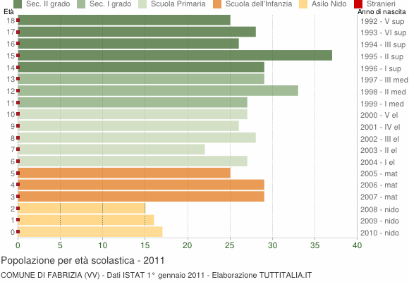 Grafico Popolazione in età scolastica - Fabrizia 2011