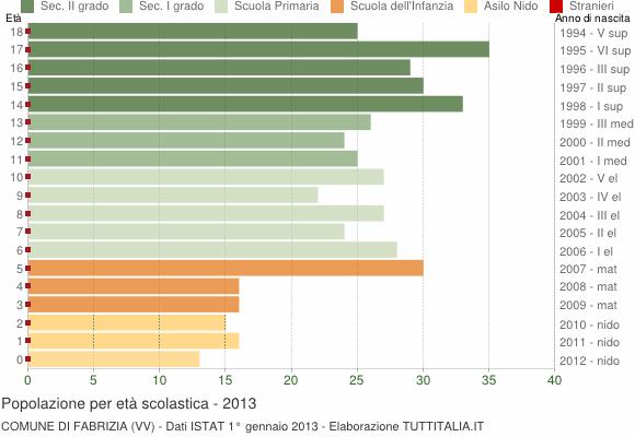 Grafico Popolazione in età scolastica - Fabrizia 2013