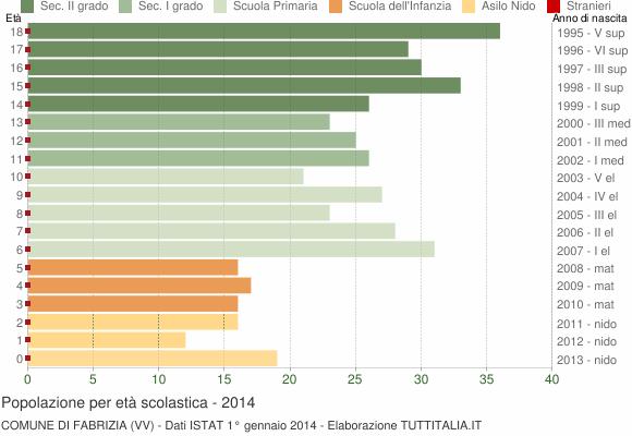 Grafico Popolazione in età scolastica - Fabrizia 2014