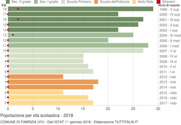 Grafico Popolazione in età scolastica - Fabrizia 2018