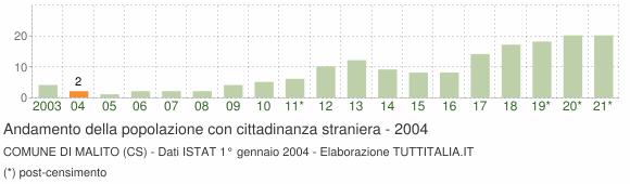 Grafico andamento popolazione stranieri Comune di Malito (CS)