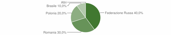 Grafico cittadinanza stranieri - Malito 2012