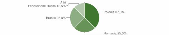 Grafico cittadinanza stranieri - Malito 2016
