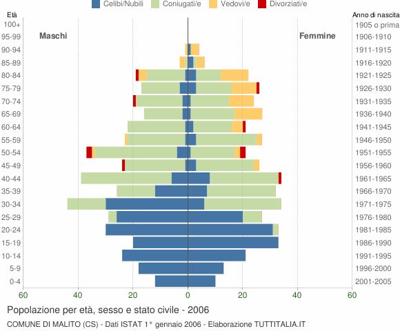 Grafico Popolazione per età, sesso e stato civile Comune di Malito (CS)