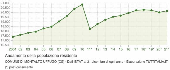 Andamento popolazione Comune di Montalto Uffugo (CS)