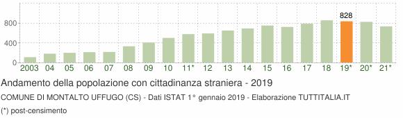 Grafico andamento popolazione stranieri Comune di Montalto Uffugo (CS)