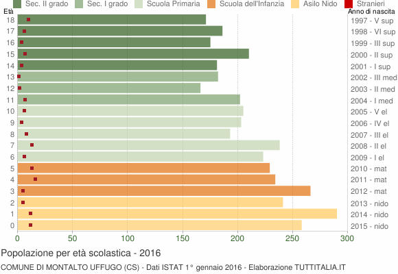 Grafico Popolazione in età scolastica - Montalto Uffugo 2016