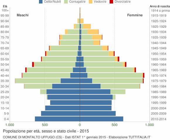 Grafico Popolazione per età, sesso e stato civile Comune di Montalto Uffugo (CS)
