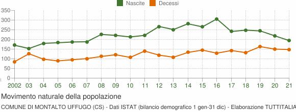 Grafico movimento naturale della popolazione Comune di Montalto Uffugo (CS)