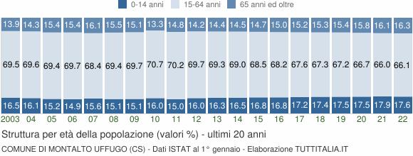 Grafico struttura della popolazione Comune di Montalto Uffugo (CS)
