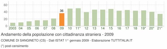Grafico andamento popolazione stranieri Comune di Sangineto (CS)