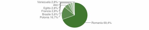 Grafico cittadinanza stranieri - Sangineto 2009