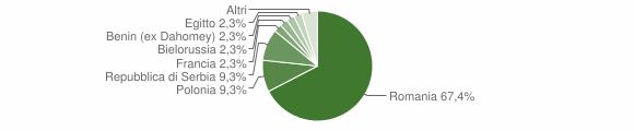 Grafico cittadinanza stranieri - Sangineto 2016