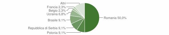 Grafico cittadinanza stranieri - Sangineto 2019