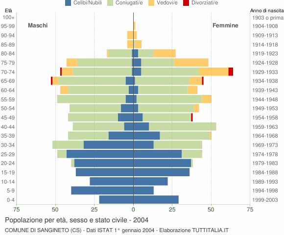 Grafico Popolazione per età, sesso e stato civile Comune di Sangineto (CS)
