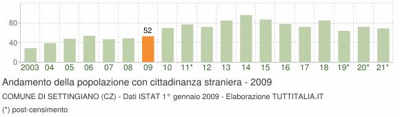 Grafico andamento popolazione stranieri Comune di Settingiano (CZ)
